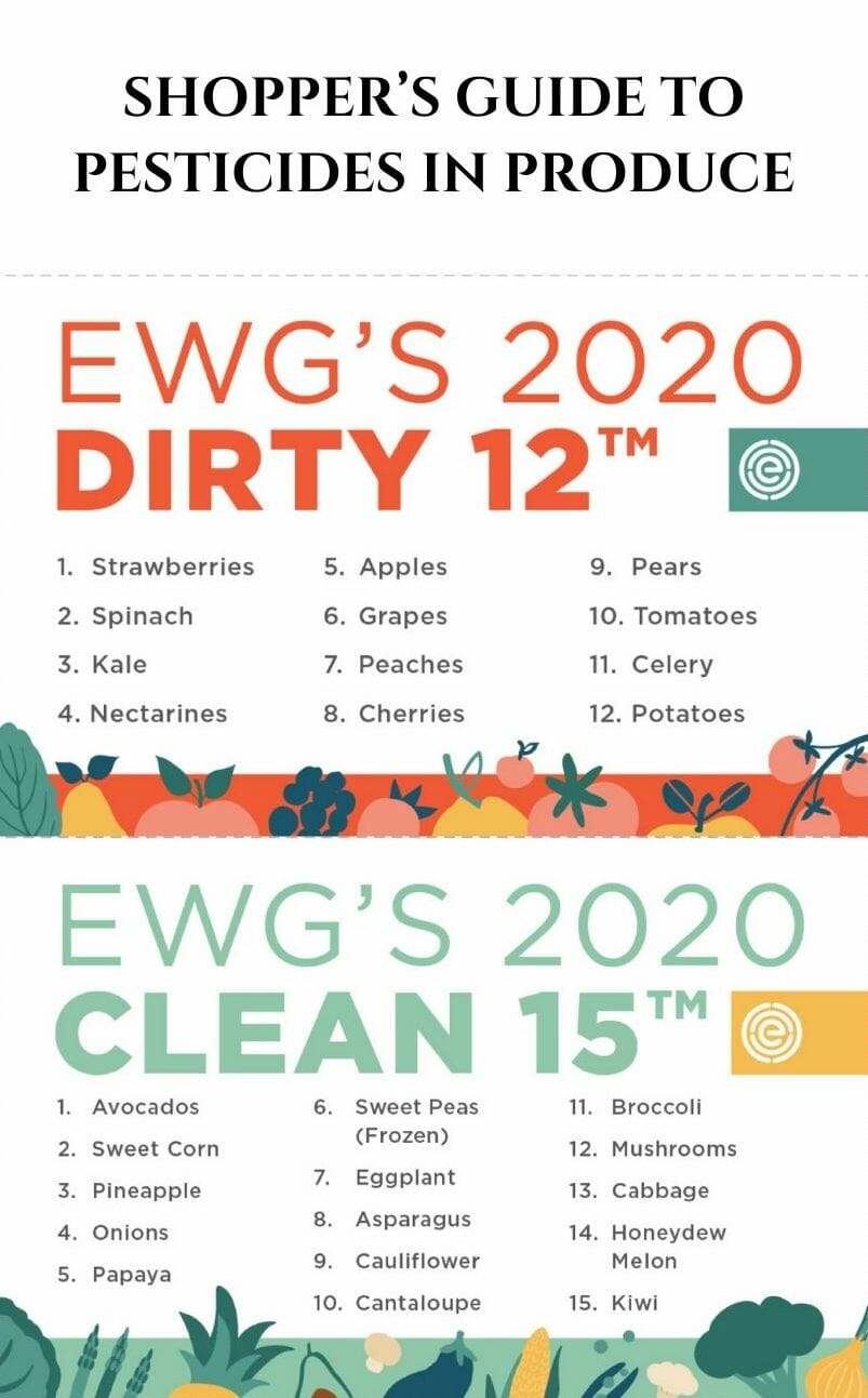 EWG'S 2020 SHOPPER'S GUIDE TO PESTICIDES IN PRODUCE